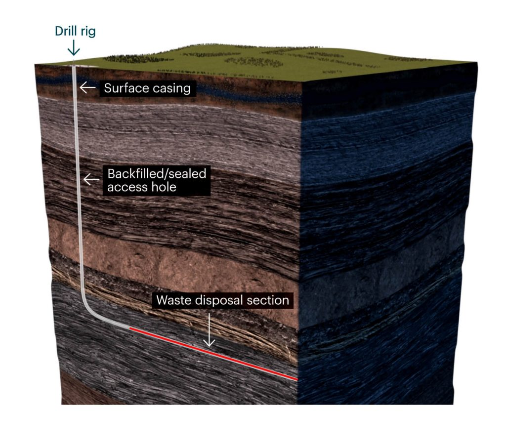Diagram of Deep Isolation's nuclear waste repository